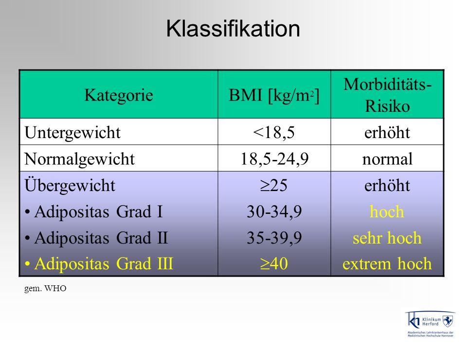 Klassifikation Kategorie BMI [kg/m2] Morbiditäts-Risiko Untergewicht